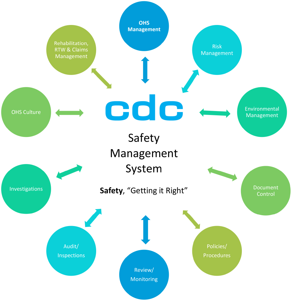 CDC Safety Management System